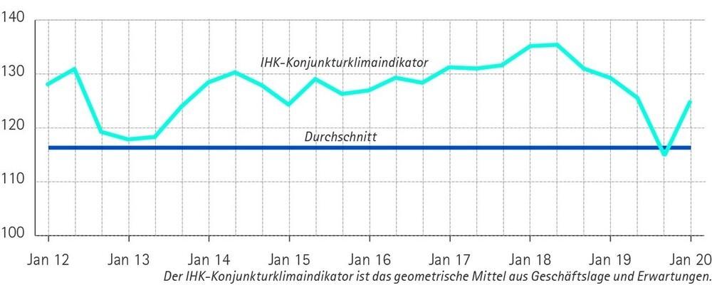 © Industrie- und Handelskammer für Niederbayern